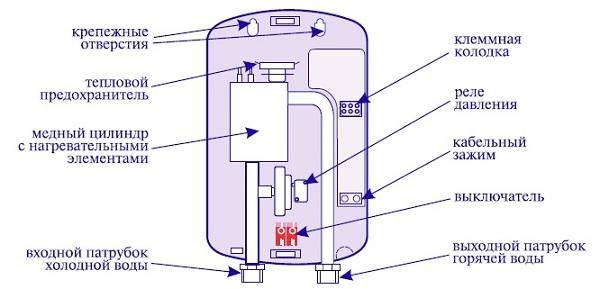 Водонагреватель устройство