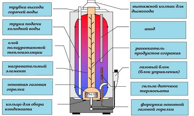 Устройство газового накопительного