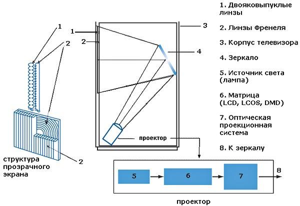Устройство проекционного телевизоа