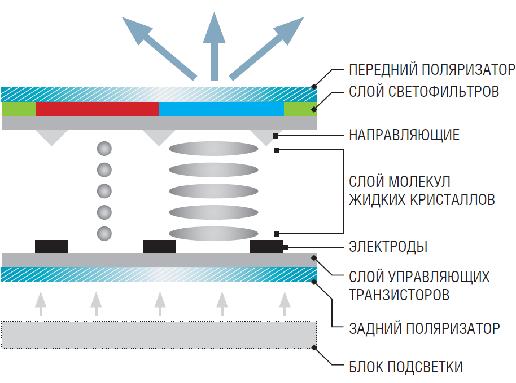 IPS матрица