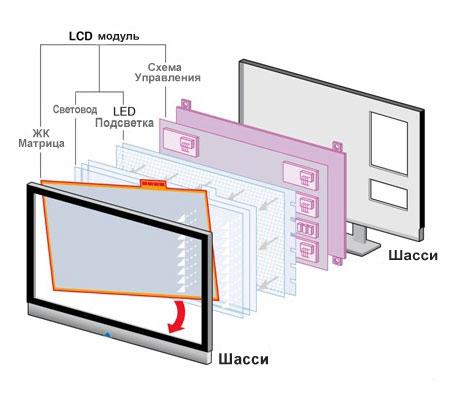 Устройство телевизор своими руками