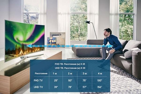 Расчет расстояния до телевизора