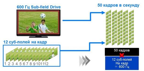 Технология Sub-Field Driving