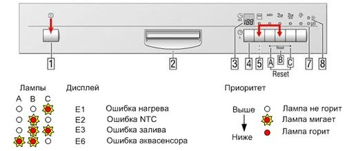 коды ошибок bosch посудомоечная машина