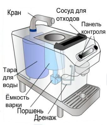 Принципиальная схема кофемашины
