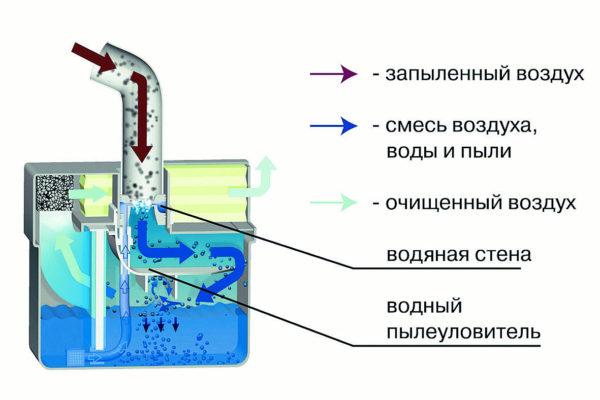 Принцип работы аквафильтра пылесоса