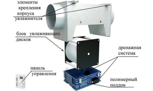 Схема канального увлажнителя воздуха