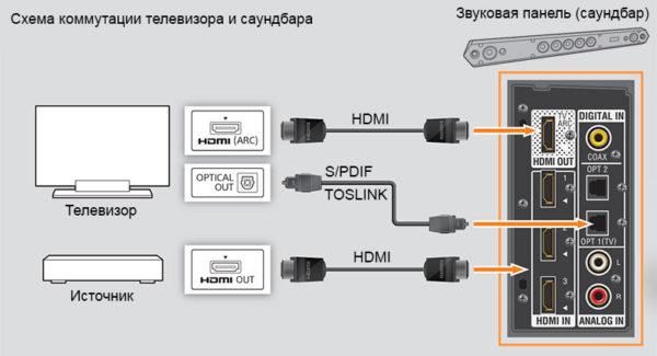 Схема коммутации телевизора и саундбара
