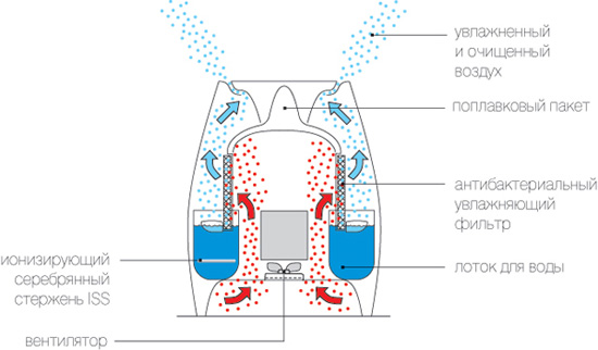 Схема работы увлажнителя воздуха