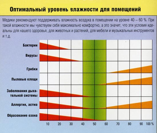 Таблица оптимальных диапазонов влажности