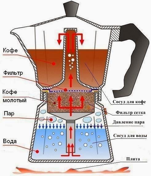 как сварить кофе в кофеварке капельного типа
