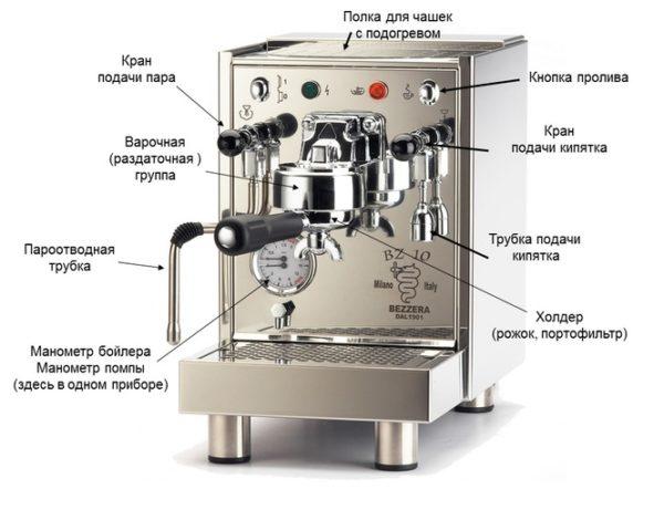 Устройство кофеварки рожковой