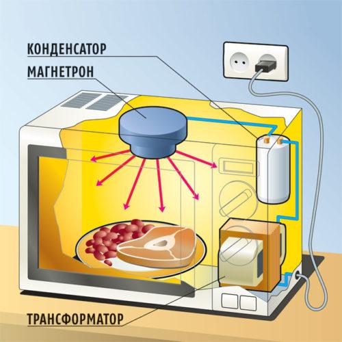 Устройство микроволновой печи