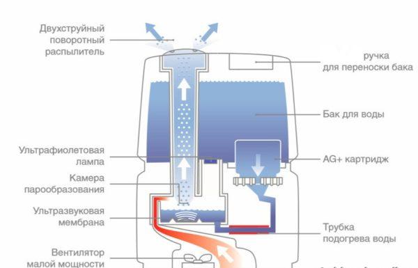 Устройство ультразвукового увлажнителя