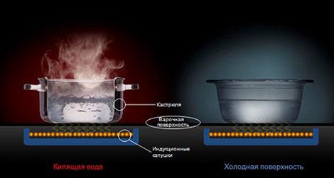 Принцип работы плиты индукционной