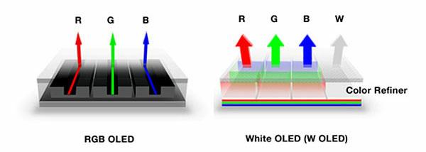 Структуры RGB и WRGB