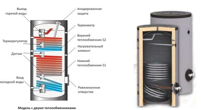 Устройство бойлера для отопления