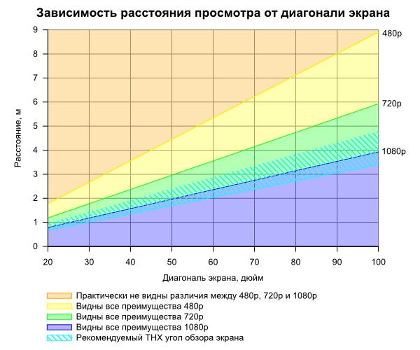 Зависимость диагонали и расстояния для просмотра
