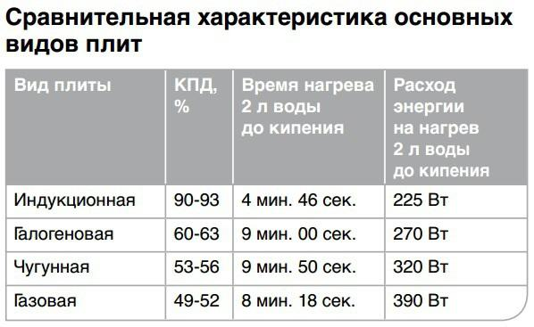 Сравнение разных видов плит