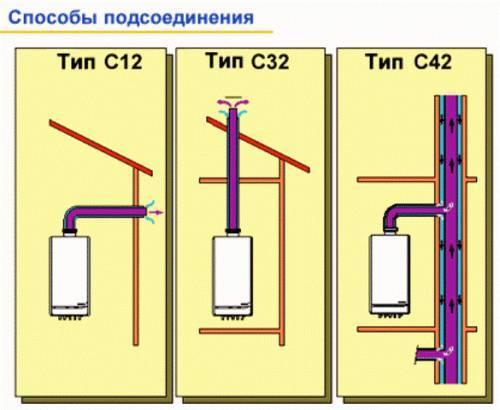 Установка дымохода на газовую колонку диаметр дымохода для буржуйки в гараж
