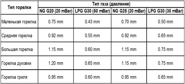 Таблица рекомендуемых диаметров жиклеров