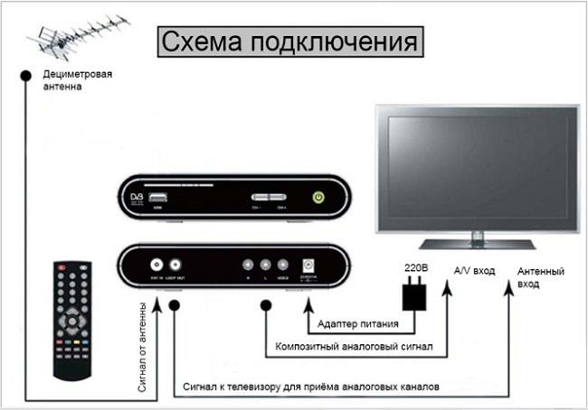 Cхема подключения тюнера к телеприемнику