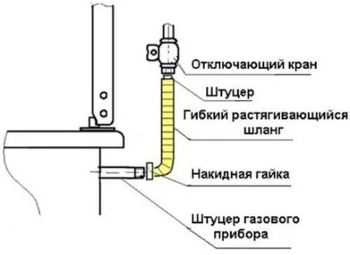 Подключение гибкого шланга