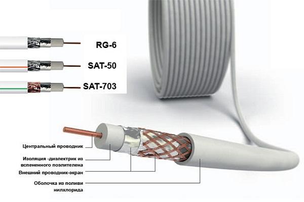 Тонкий антенный кабель для телевизора