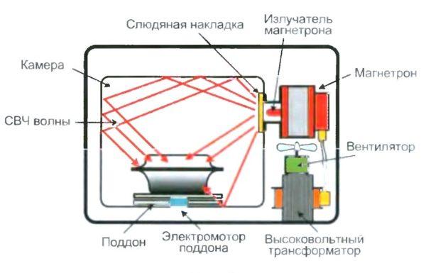 Устройство СВЧ-печи