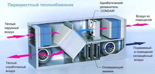Принцип работы промышленных увлажнителей воздуха