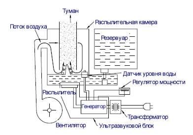 Схема устройства ультразвукового увлажнителя