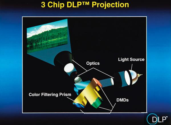 DLP-модель