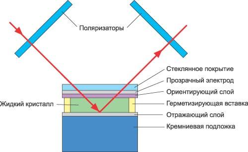 LCoS-устройство