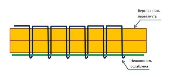 Схема регулировки натяжения нити