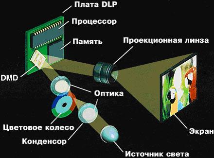 Конструкция DLP-проектора