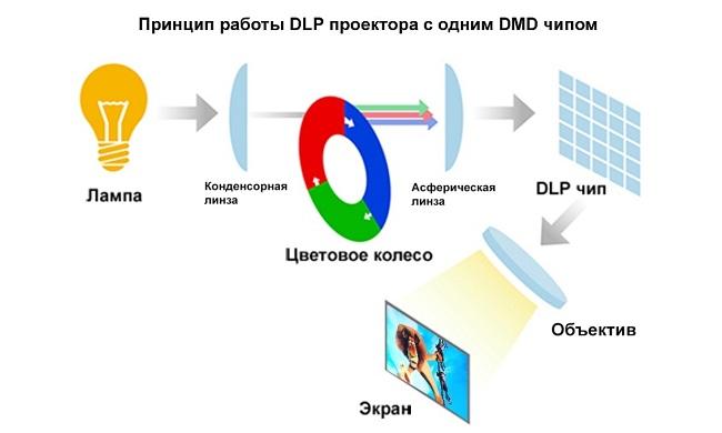 DPL проектор