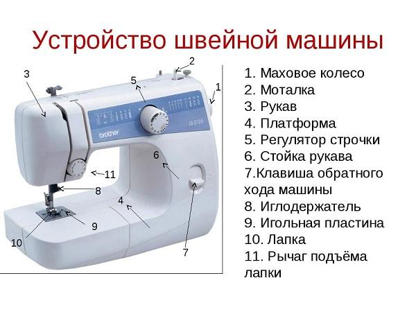 Реферат виды швейных машин 1970