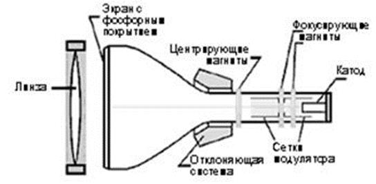 CRT-видеопроектор внутри