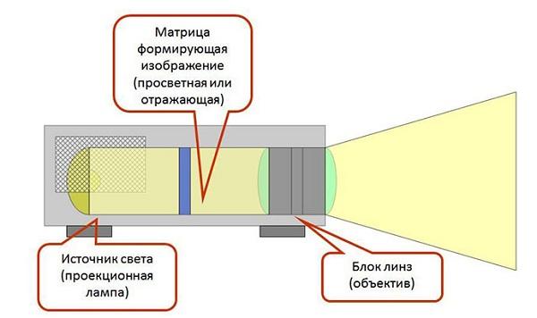 DLP - технология
