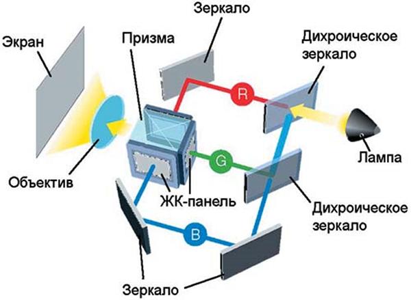 Структурная схема видеопроектора