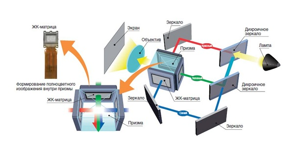 LCD-технология