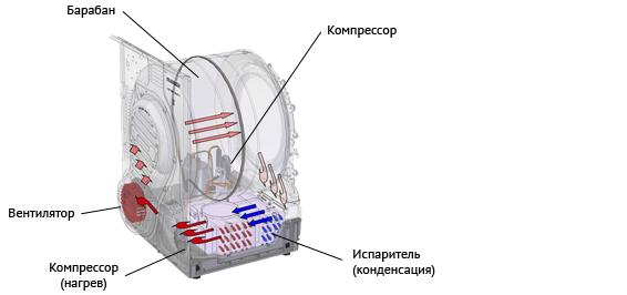 Сушилка конденсационного типа