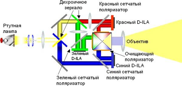 D-ILA аппарат