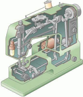 Швейная машина изнутри