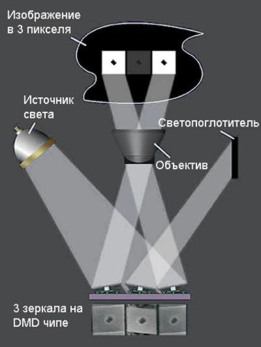 Схема отражения света на экран