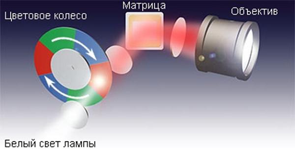 Диск со светофильтрами