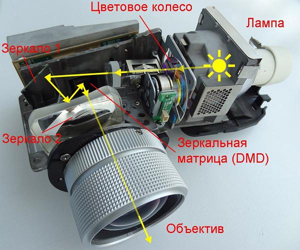 Оптический блок DLP-аппарата