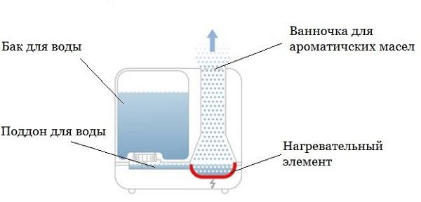 Схема парового увлажнителя