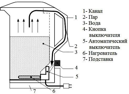 Устройство электрочайника