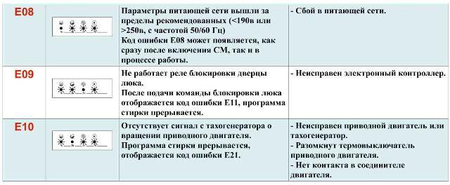 Таблица ошибок Вестел